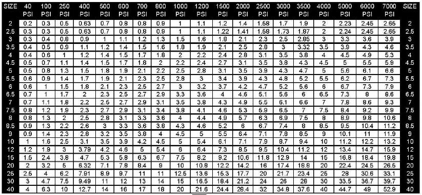 Nozzle Chart